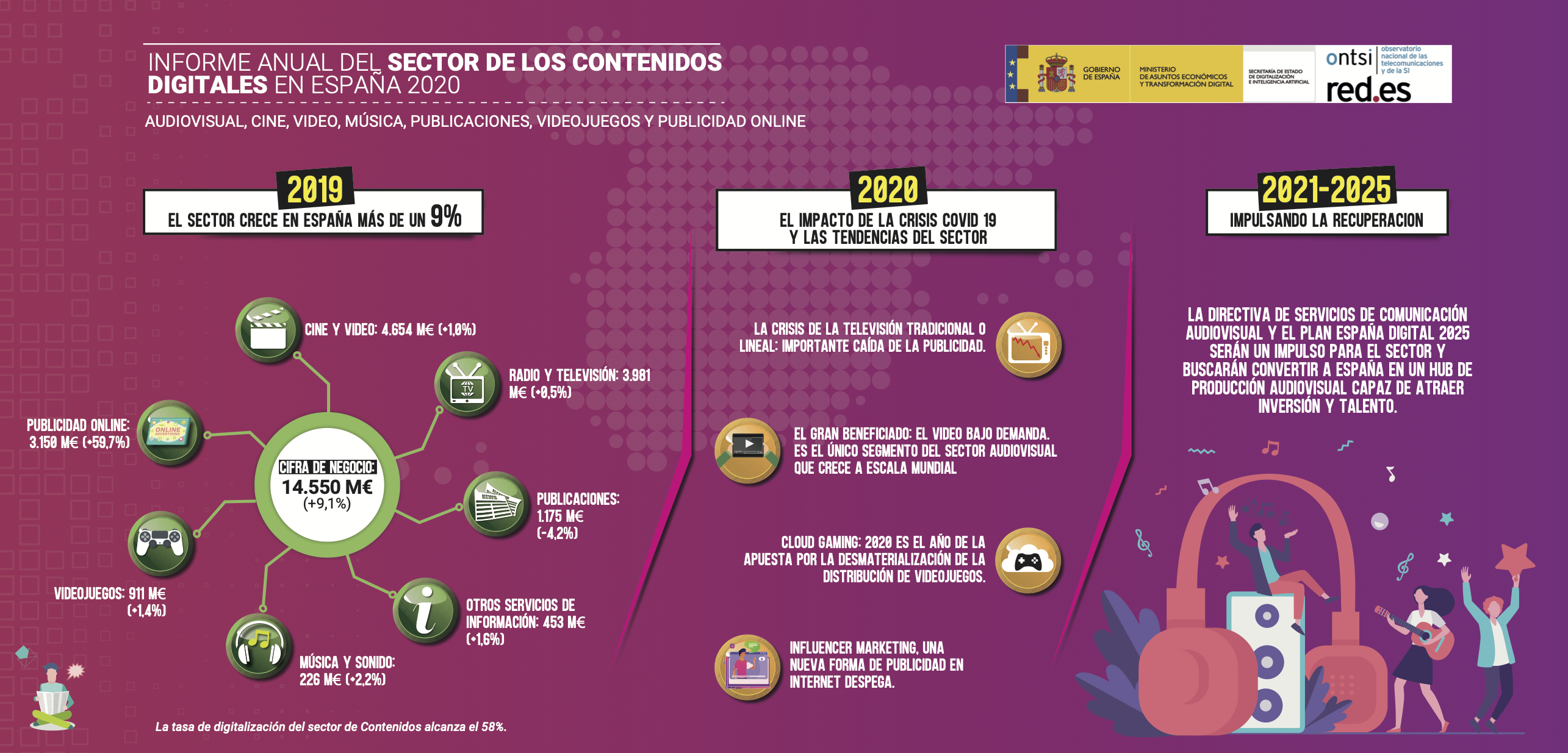 El Sector de los Contenidos Digitales en España 2020 #infografia #infographic #contenidos