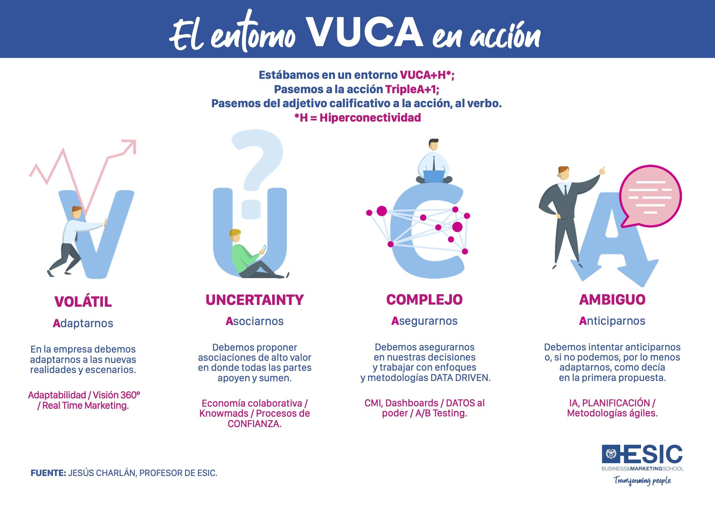 El entorno VUCA en acción #infografia #infographic