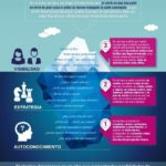 El método iceberg de la Marca Personal #infografia #inforaphic #marketing – TICs y Formación – #Infografia #Marketing #Digital