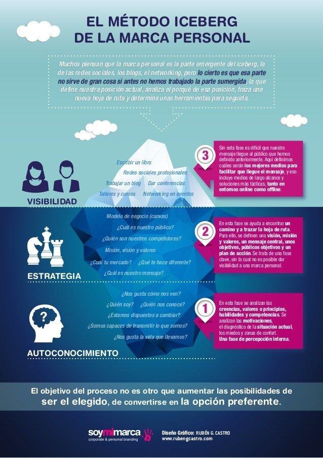 Infografia - El método iceberg de la Marca Personal #infografia #inforaphic #marketing - TICs y Formación