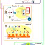 Estrategia de transformación digital de las empresas: guía de implementación + infografía + videos – #Infografia #Marketing #Digital