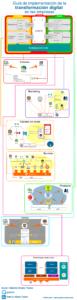 Infografia - Estrategia de transformación digital de las empresas: guía de implementación + infografía + videos