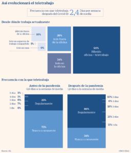 Evolución del teletrabajo con la pandemia del Covid-19 #infografia #infographic #rrhh
