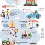 Fechas y Fases Plan Desescalada Coronavirus COVID-19 en España #Infografia