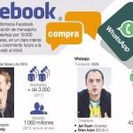 FaceBook Compra WhatsApp #infografia #infographic #socialmedia