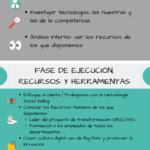 Fases del Proceso de Transformación Digital #infografia #infographic – TICs y Formación – #Infografia #Marketing #Digital