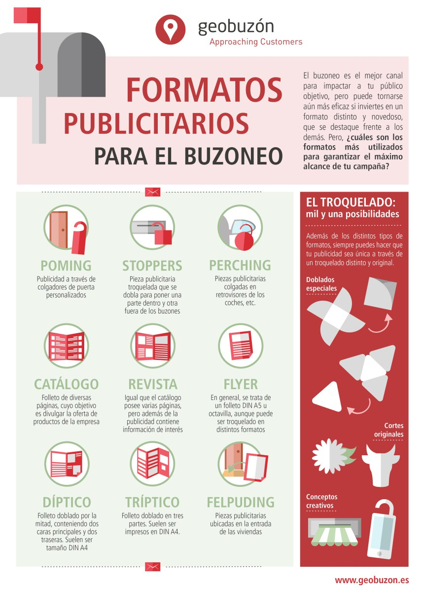 Formatos publicitarios para el buzoneo (por @geobuzon_mp) #infografia #infogaphic #marketing