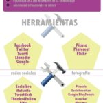 Funciones de un Community Manager y sus herramientas diarias – #Infografia #Marketing #Digital