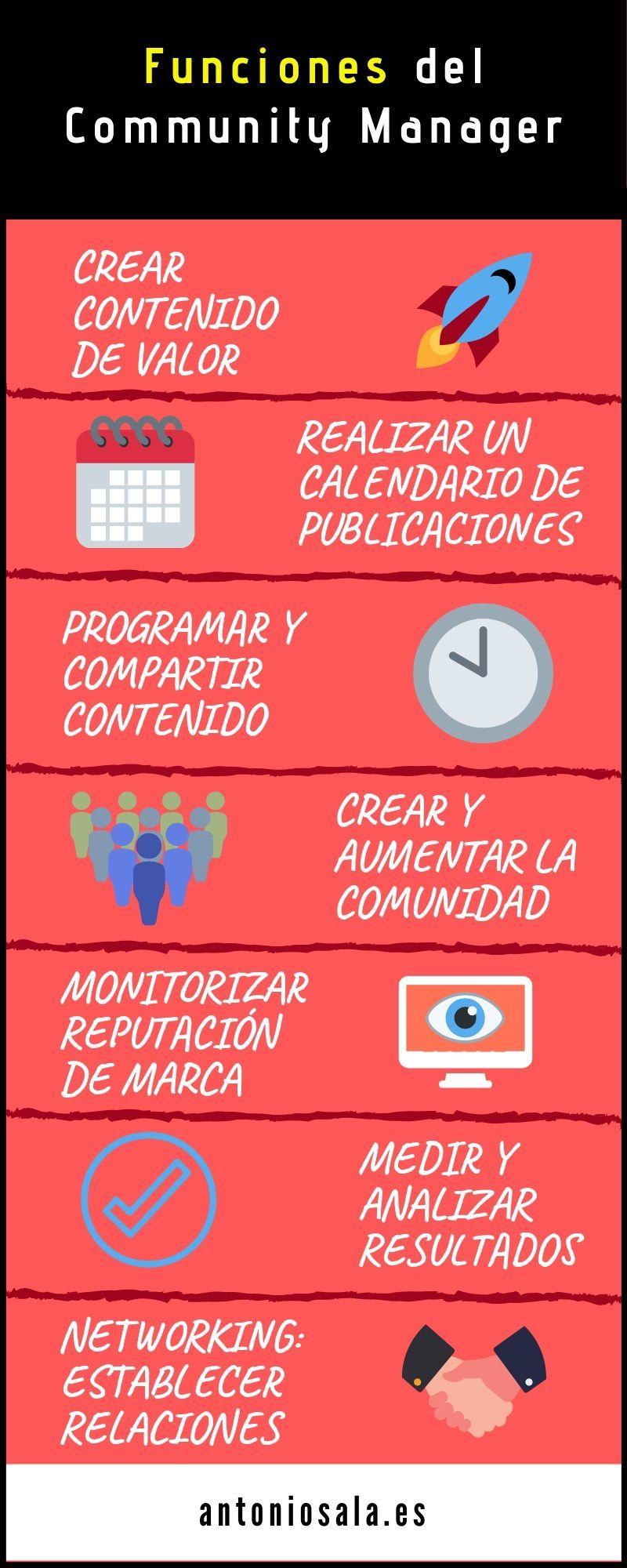 Infografia - Funciones del Community Manager