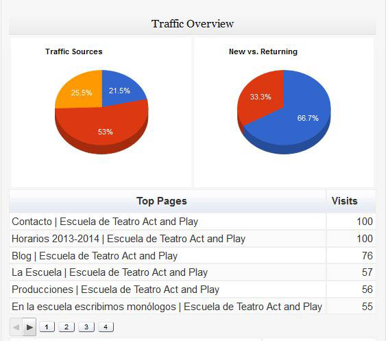 Google-Analytics-Dashboard-WP-6