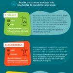 Historia y actualidad de ataques a la Infraestructura Crítica #infografia #ciberseguridad