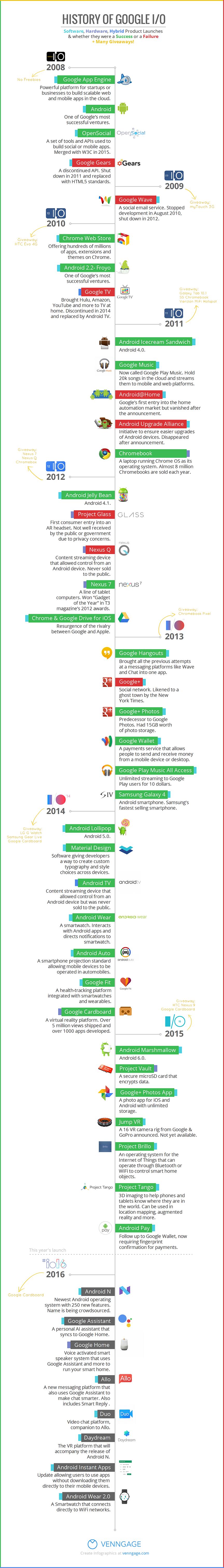 Historia de Google I/O #infografia #infographic