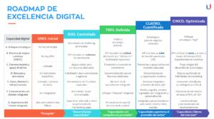Hoja de ruta de la Excelencia Digital #infografia #infographic #transformacióndigital