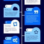 Hoteles: 10 consejos para afrontar la crisis del Covid-19 #infografia #infographic #turismo