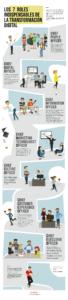 Infografia - [Infografía] Los 7 roles indispensables para la transformación digital