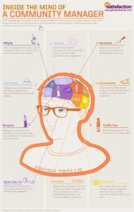 Infografia - Inside the Mind of a Community Manager