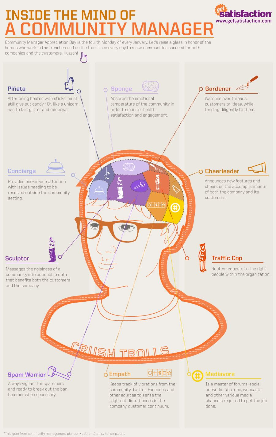 Infografia - Inside the Mind of a Community Manager
