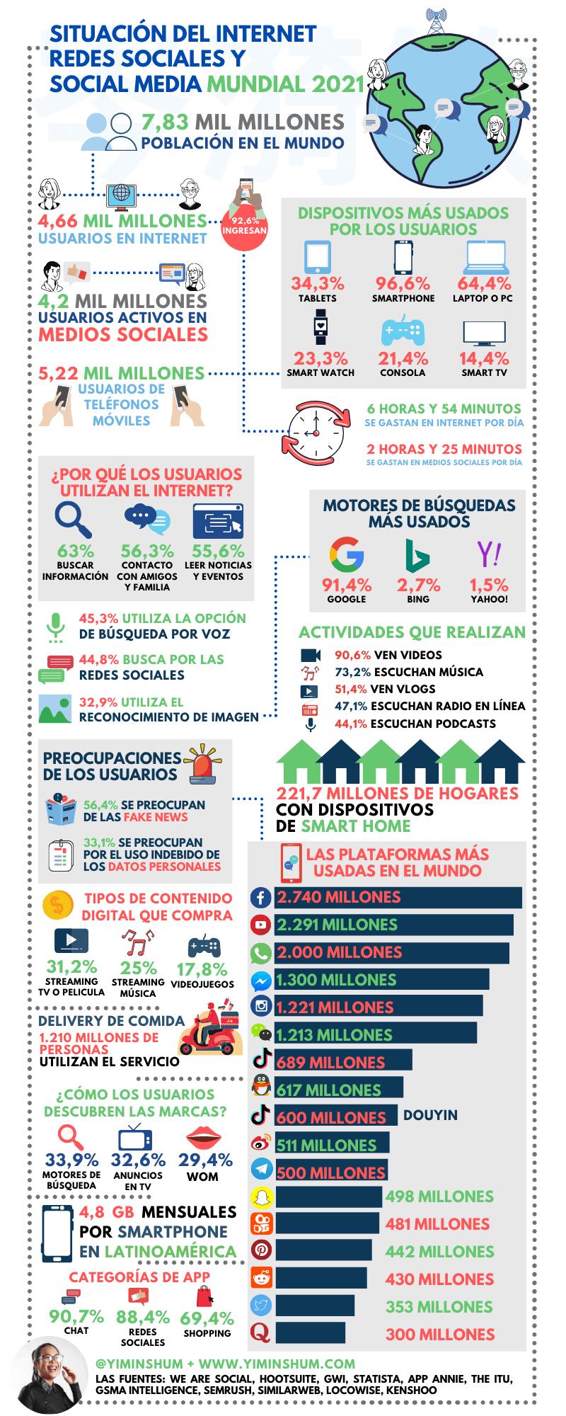 Internet y redes sociales en 2021 #infografia #infographic #socialmedia