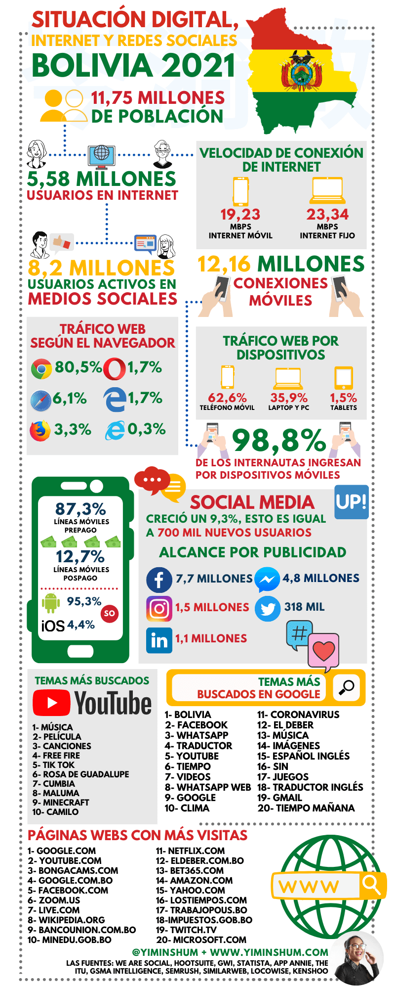 Internet y redes sociales en Bolivia 2021 #infografia #infographic #socialmedia