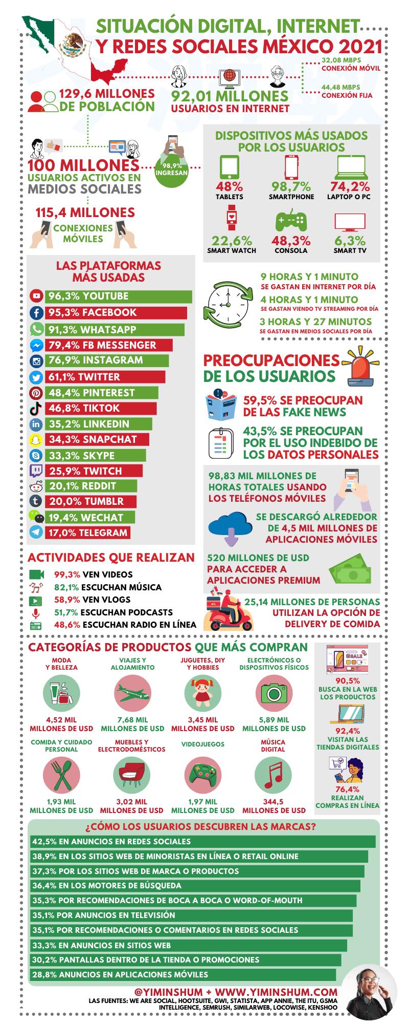 Internet y redes sociales en México 2021 #infografia #infographic #socialmedia