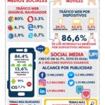 Internet y redes sociales en Venezuela 2021 #infografia #infographic #socialmedia