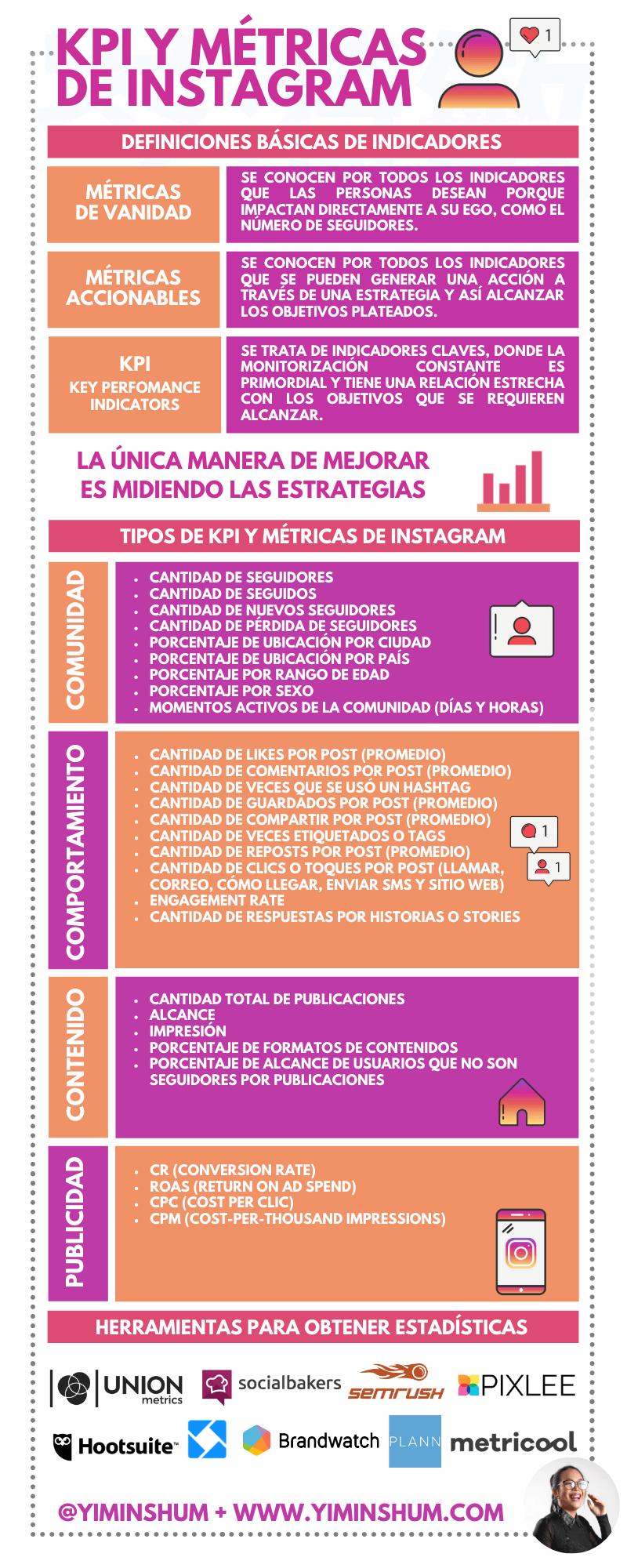 KPI y métricas de Instagram #infografia #infographic #socialmedia