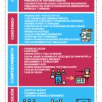 KPI y métricas para un Blog #infografia #infographic #socialmedia