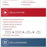 Infografia - KPIs: el camino hacia el éxito o el fracaso en las redes sociales - SEOptimer