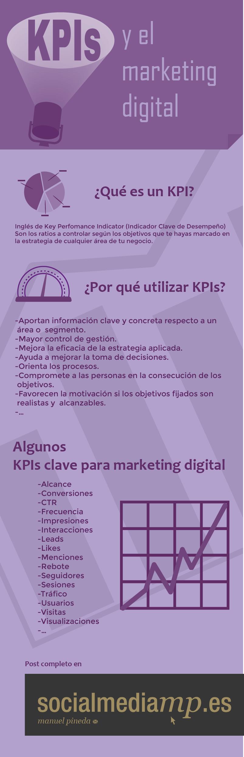 Infografia - KPIs y Marketing Digital #infografia #infographic #marketing - TICs y Formación