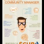 La cabeza de un Community Manager #infografia #infographic #socialmedia – TICs y Formación – #Infografia #Marketing #Digital