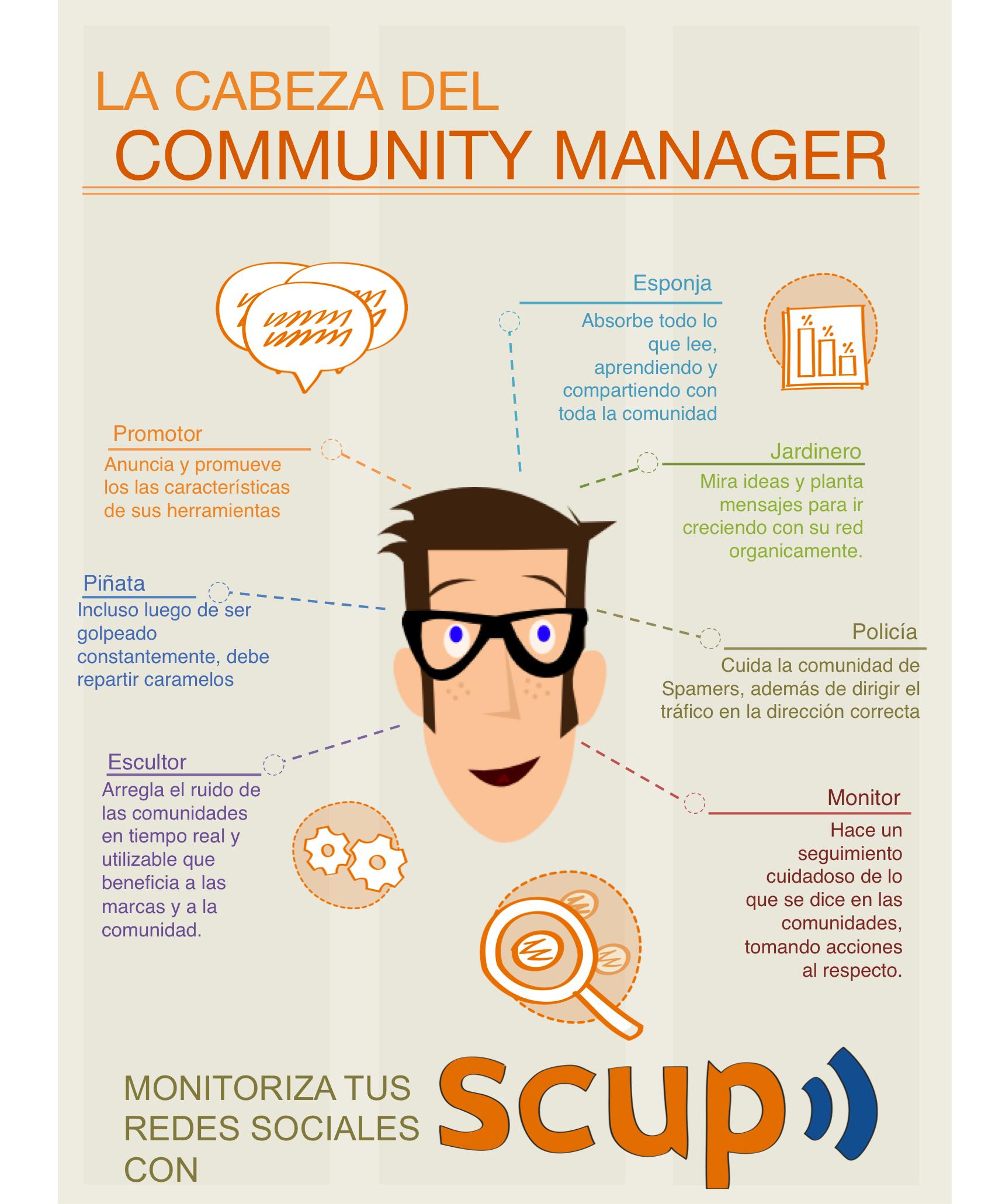 Infografia - La cabeza de un Community Manager #infografia #infographic #socialmedia - TICs y Formación