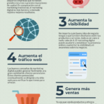 La importancia del marketing digital para las startups #infografia #marketing #Emprendedores