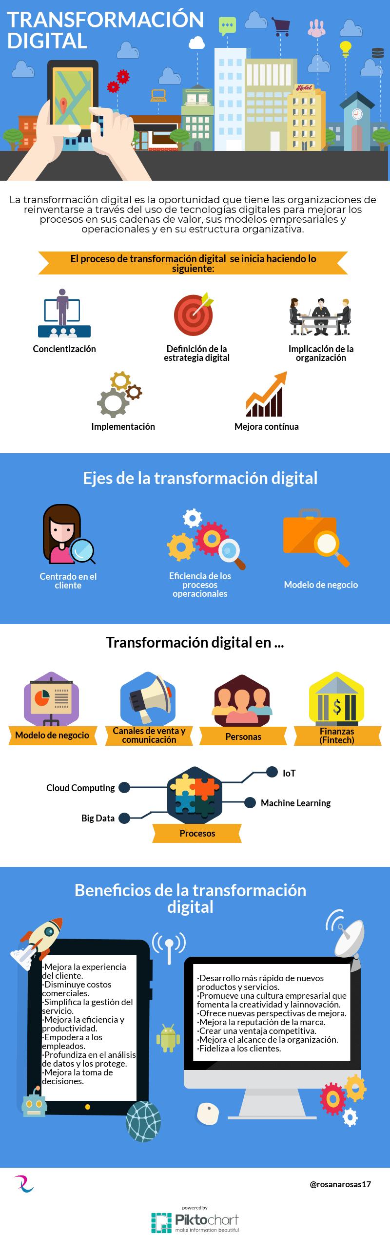 Infografia - La transformación digital en las empresas [Infografía]