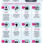 Las 13 cualidades de un Community Manager – #Infografia #Marketing #Digital