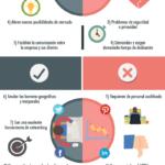 Las 23 Ventajas y Desventajas de las Redes Sociales – #Infografia #Marketing #Digital