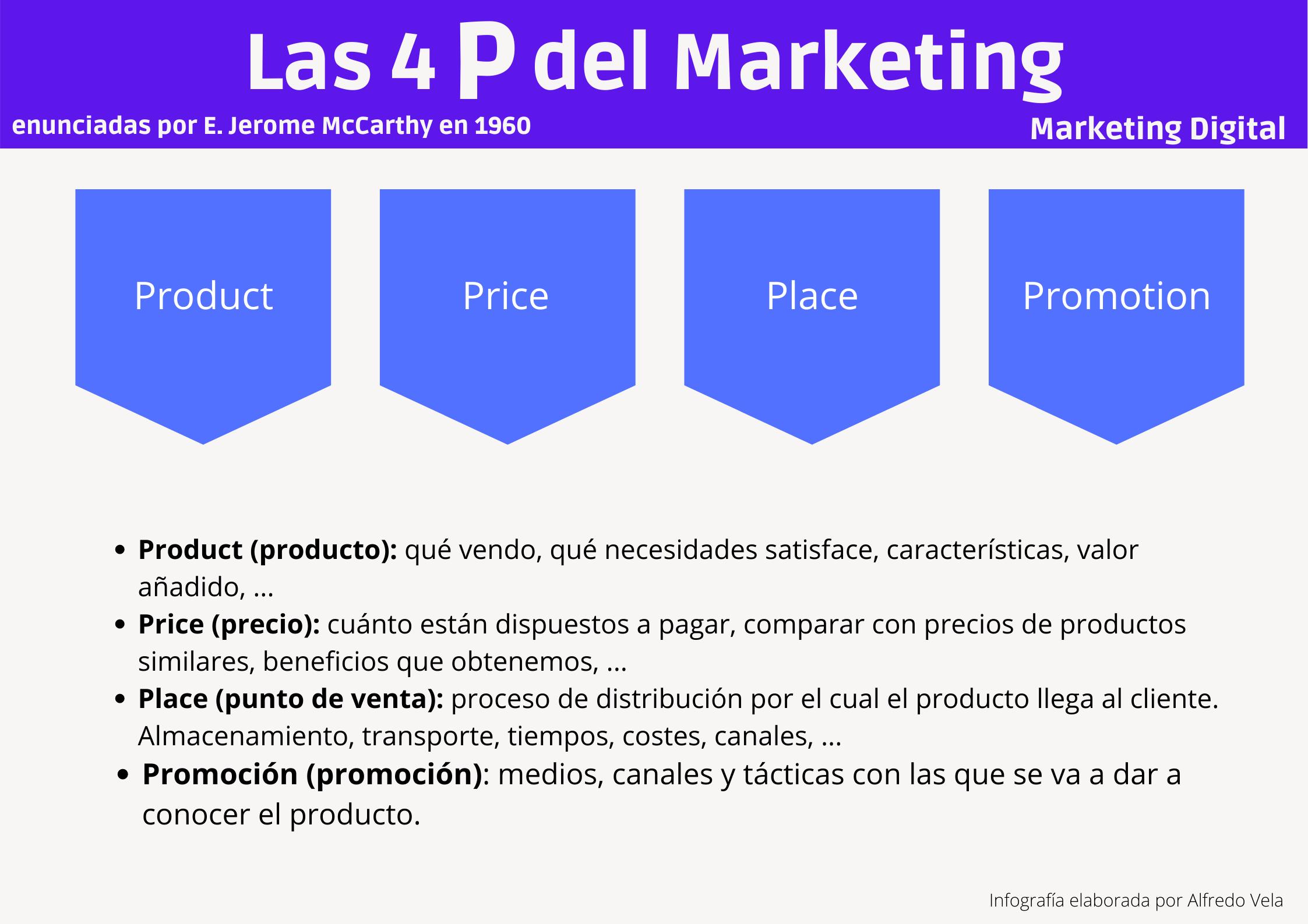 Las 4 P del Marketing #infografia #infographic #marketing