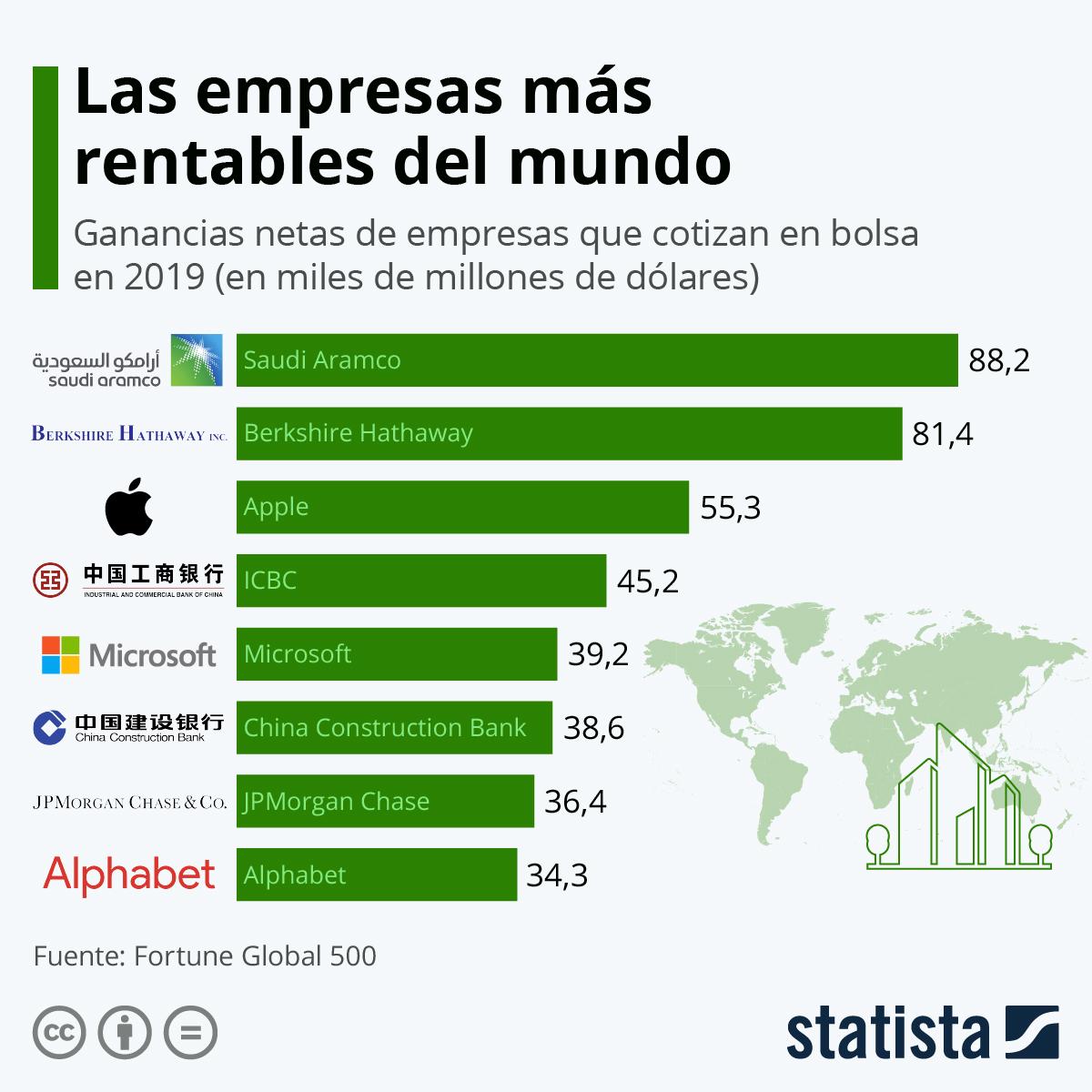 Las empresas con más beneficios del mundo #infografia #infographic