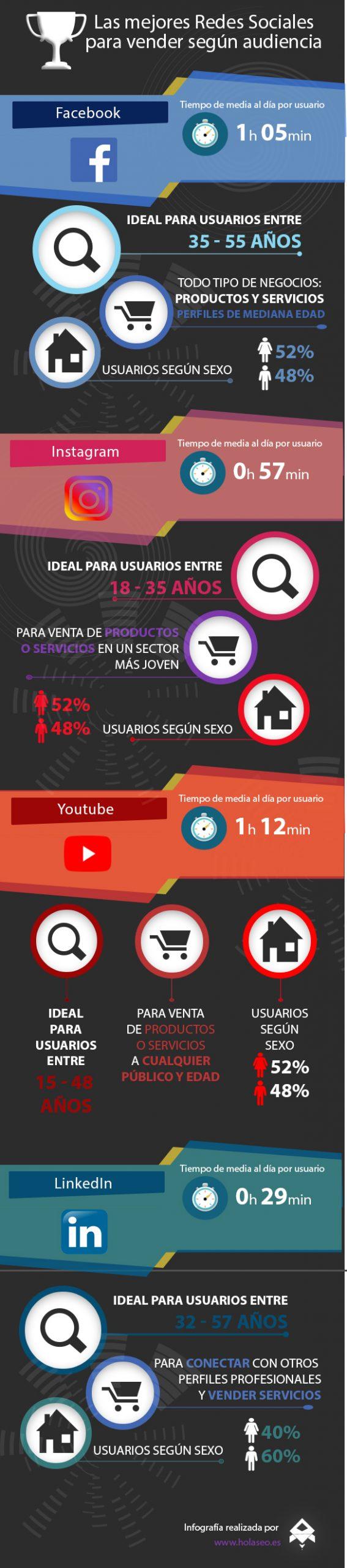 Las mejores Redes Sociales para vender según su audiencia #infografia #socialmedia #marketing