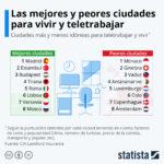 Las mejores y peores ciudades europeas para vivir y teletrabajar #infografia #infographic #teletrabajo