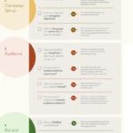 LinkedIn Campaign Checklist [Infographic] – #Infografia #Marketing #Digital