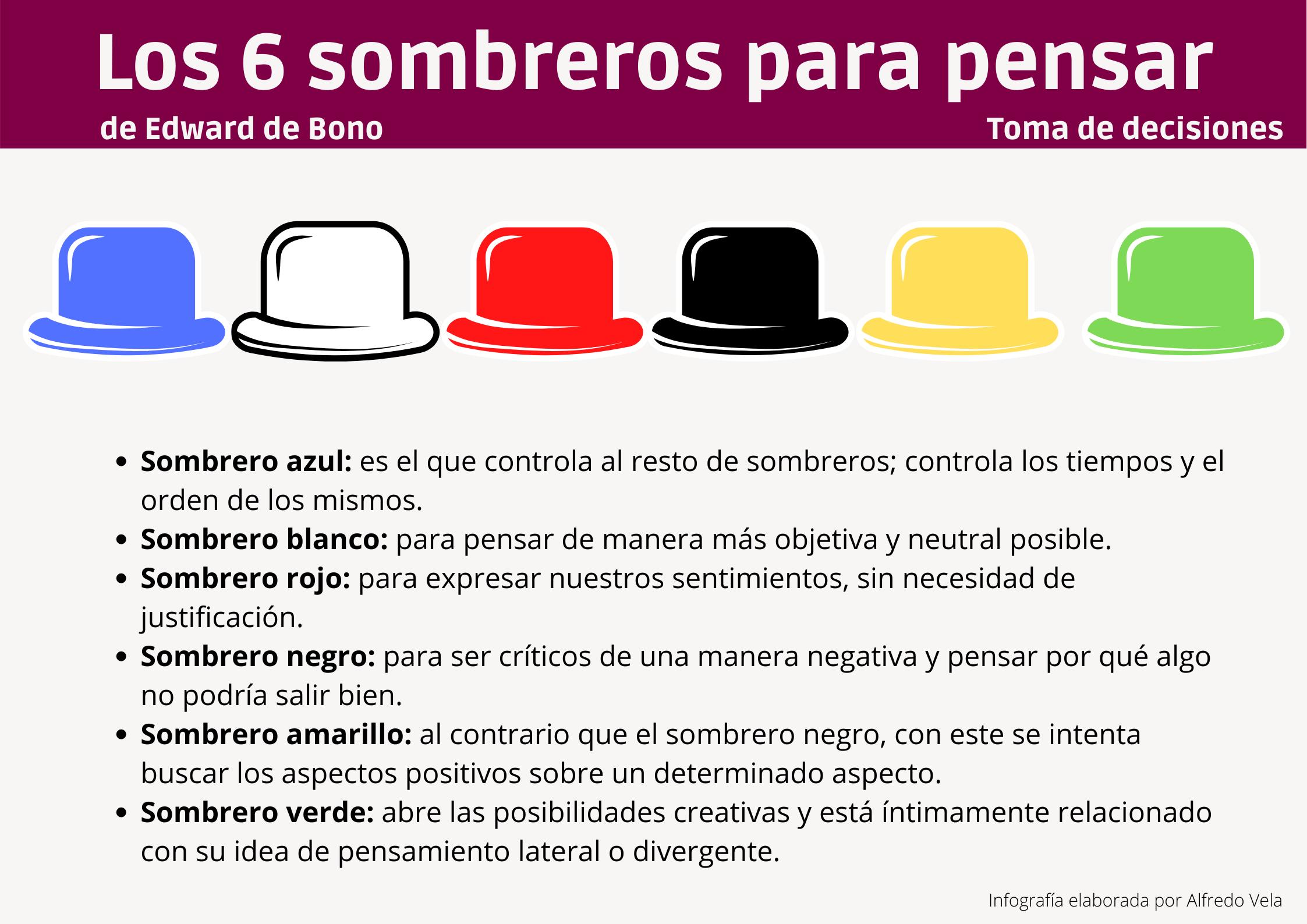 Los 6 sombreros para pensar #infografia #infographic #tomadedecisiones
