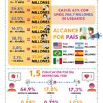 Los datos de Instagram en 2021 #infografia #infographic #socialmedia