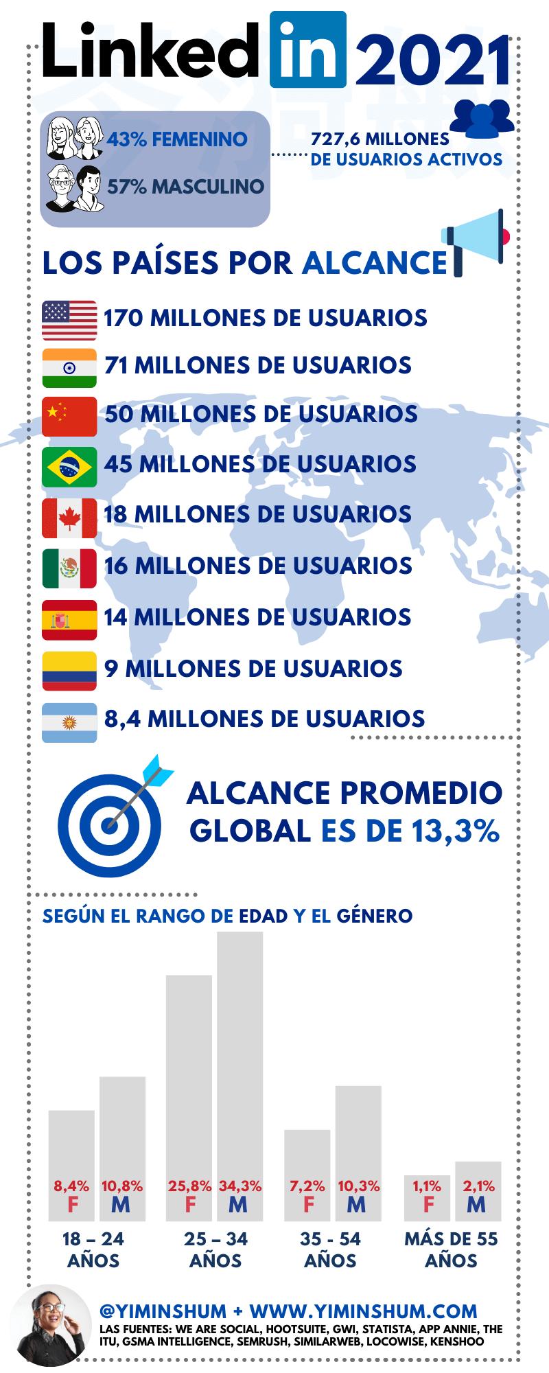 Los datos de LinkedIn en 2021 #infografia #infographic #socialmedia
