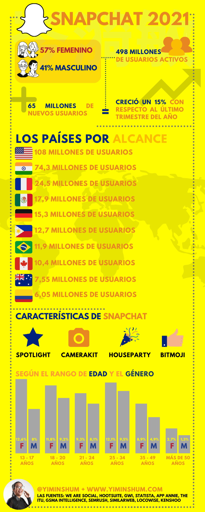 Los datos de Snapchat en 2021 #infografia #infographic #socialmedia