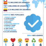 Los datos de Twitter en 2021 #infografia #infographic #socialmedia