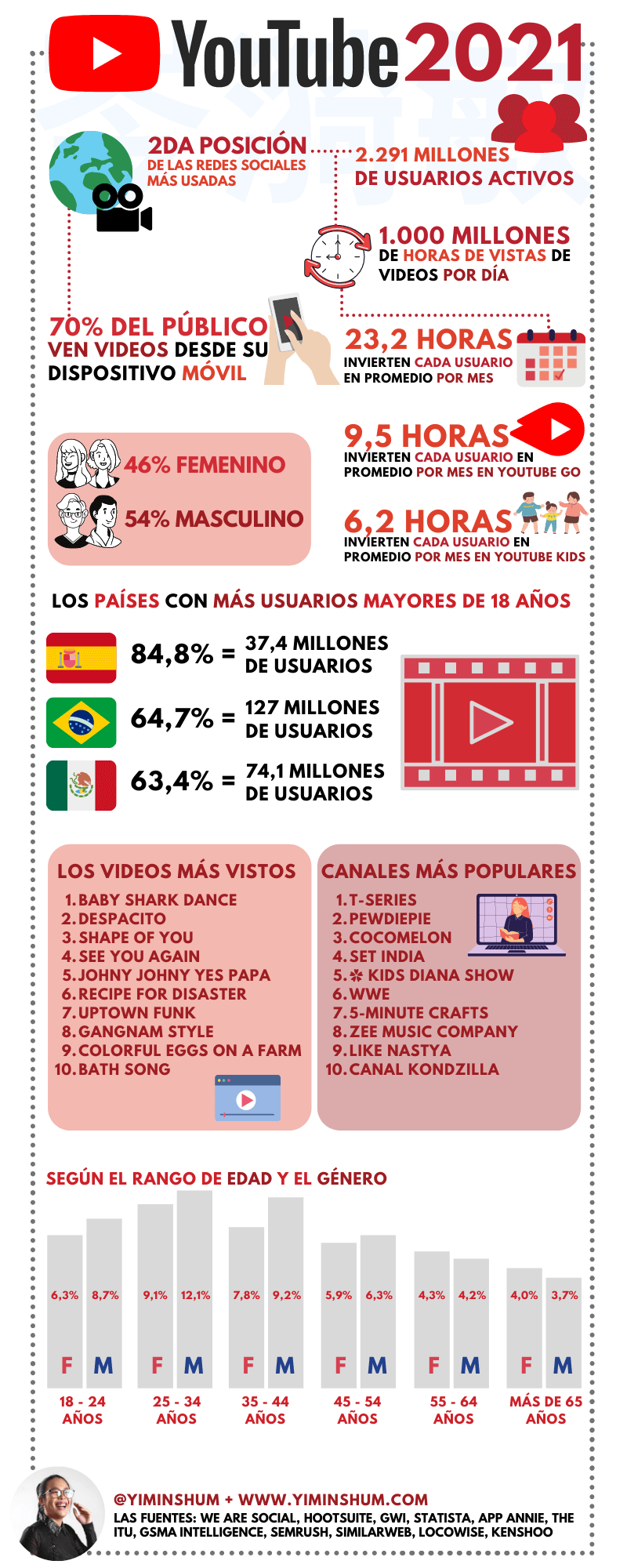 Los datos de YouTube en 2021 #infografia #infographic #socialmedia