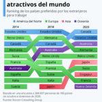 Los destinos laborales más atractivos del mundo 2020 #infografia #rrhh