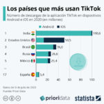 Los países que más usan TikTok #infografia #infographic #socialmedia