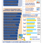 Marketing Digital 2021: tendencias y datos – Yi Min Shum Xie – #Infografia #Marketing #Digital