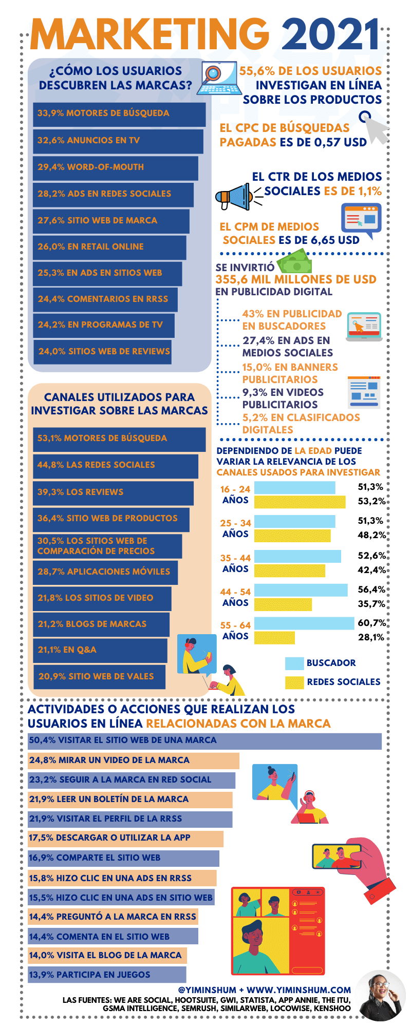 Infografia - Marketing Digital 2021: tendencias y datos - Yi Min Shum Xie